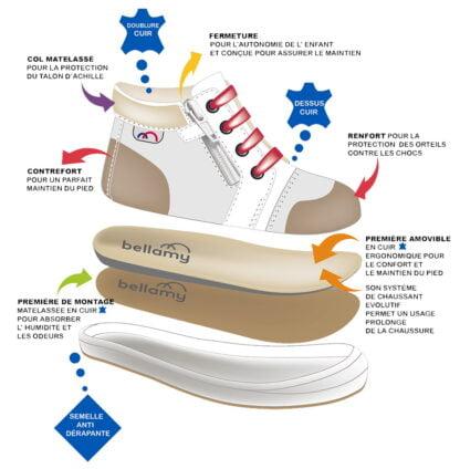 fabrication des chaussures Bellamy
